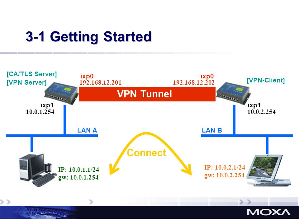 3-1 Getting Started VPN Tunnel Connect [CA/TLS Server] ixp0 ixp0